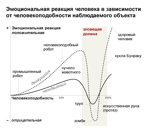 Файл:Uncanny-valley.png